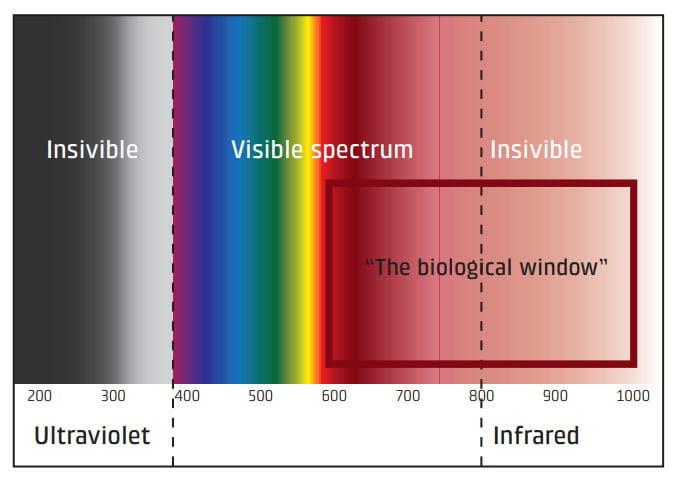 Wellenlängen des Laserlichts