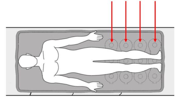 Durchblutungssteigerung mit Niederfrequenz Magnetfeld